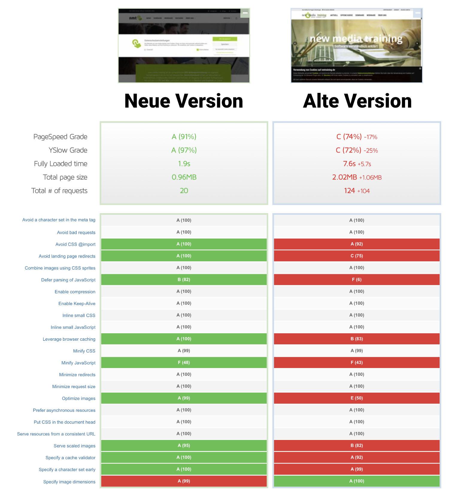 In einem Diagramm werden die Geschwindigkeiten der alten und neuen Homepage miteinander verglichen. Die neue Version ist um ein Vielfaches schneller.